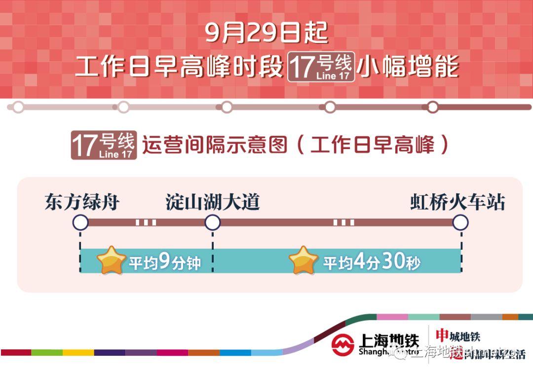 【轨交】9月29日起,17号线工作日早高峰小幅增能!