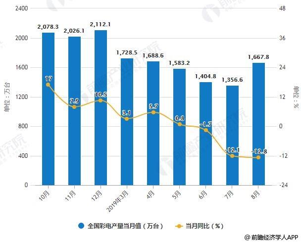 2019年中国家电行业市场现状及发展趋势分析产品高端化转型拉动家电高新技术发展