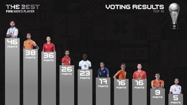 换你怎么选一起来给世界足球先生投票我投了C罗范迪克马内