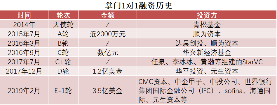 在线一对一赛道中,CMC资本投资人为什么非掌门1对1不可?