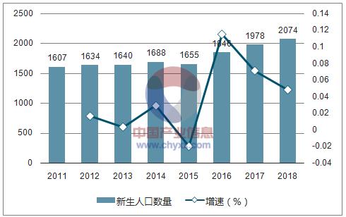 2016年新生人口_数据传真丨2018年全国总人口接近14亿