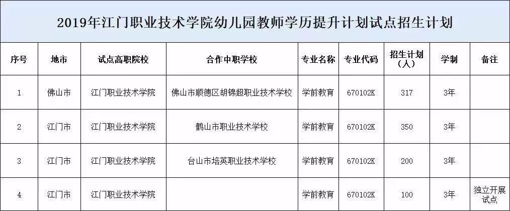 提升有关幼儿园教师考生报读规定被录取的江门地区初中参照在职计划学历作文书法图片