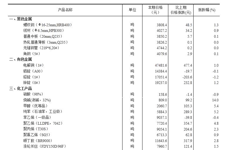 统计局:9月中旬生猪(外三元)价格比上旬涨3.5%