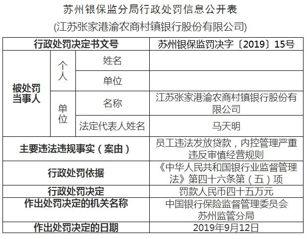 张家港渝农商行一年亏损超4500万 三名