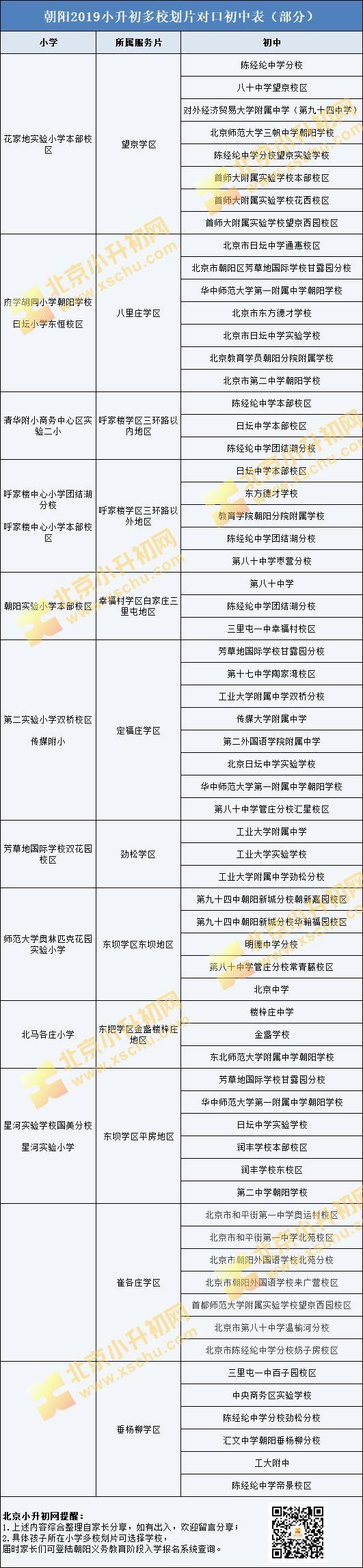 关注丨朝阳小升初单校划片、多校划片入学解析,2020须知!