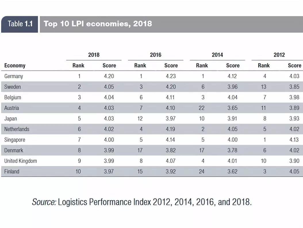 物流快递占gdp比发达国家高_物流占GDP比重18 接近发达国家一倍