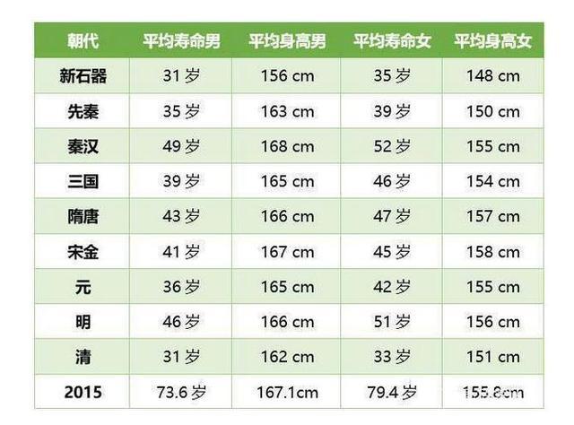 明朝人均寿命_明朝皇帝图片
