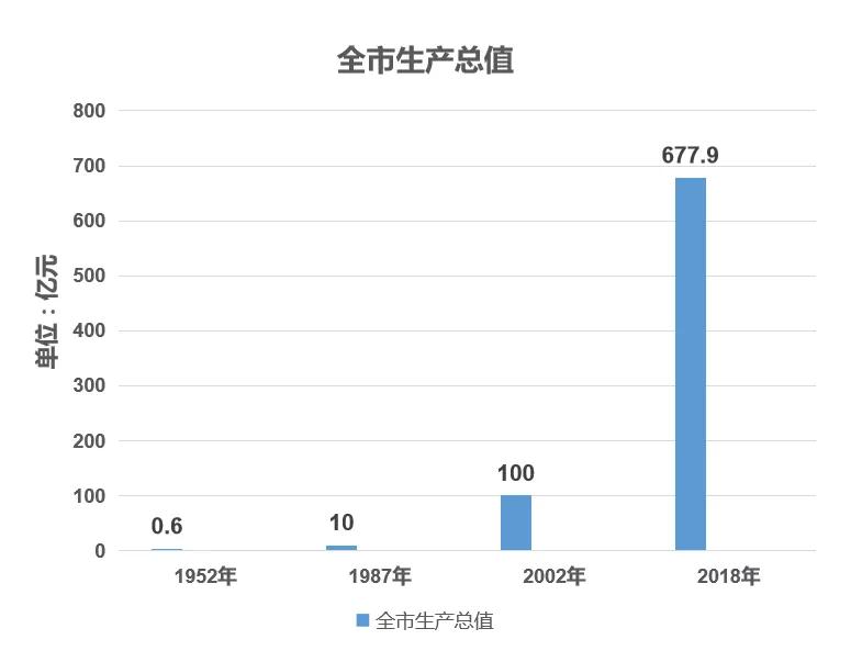 数读黄山:70年经济发展翻天覆地!