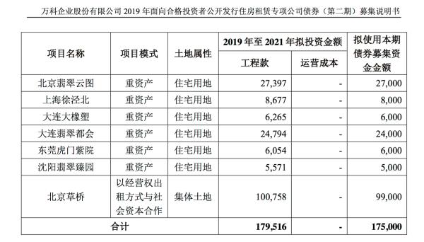 <b>万科拟发行25亿住房租赁专项公司债,利率不超过3.9%</b>