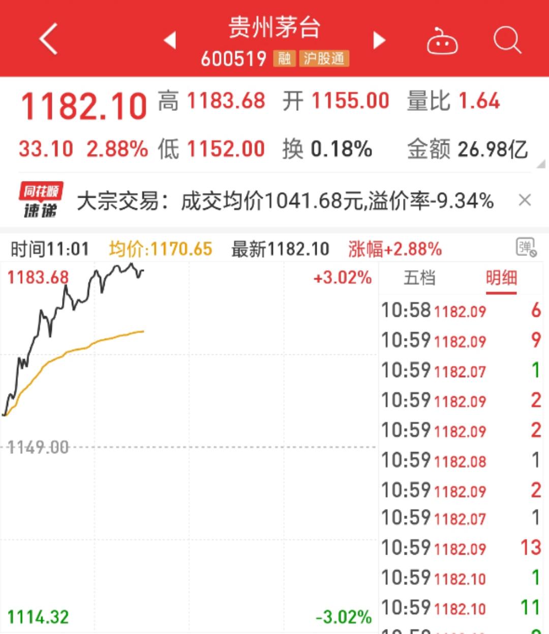 白酒板块高涨4%:贵州茅台1183.68元/股再创新高,金徽酒涨停