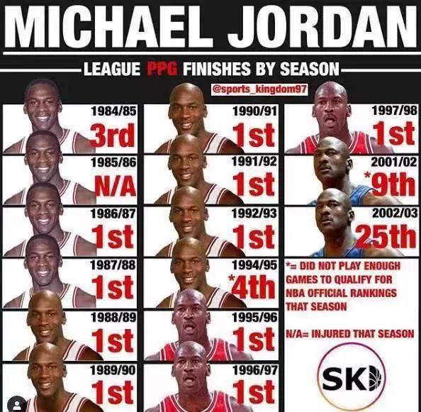 才是,赛季,篮球,乔丹,生涯,统治力,NBA,乔丹,赛季场,统治力,篮球,生涯