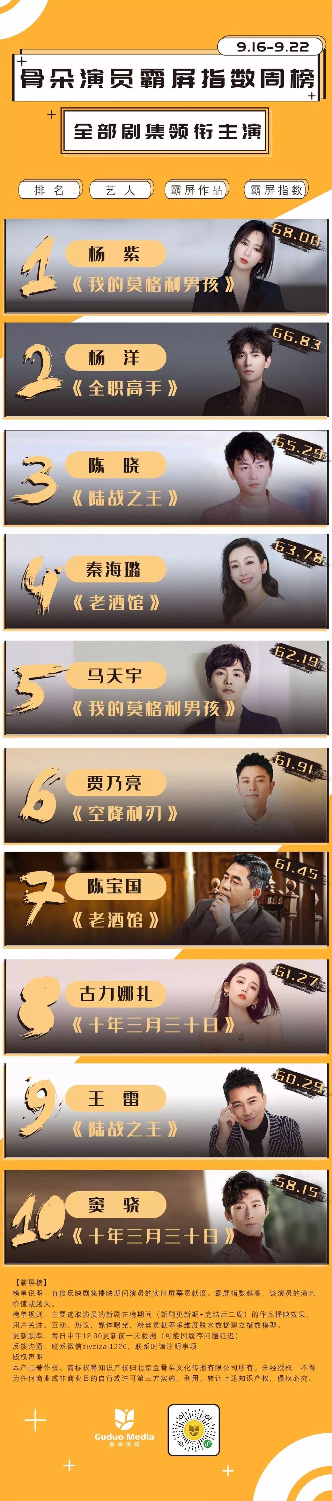 艺人周榜丨杨紫、杨洋热度持续,娜扎、窦骁跃升至榜单前五