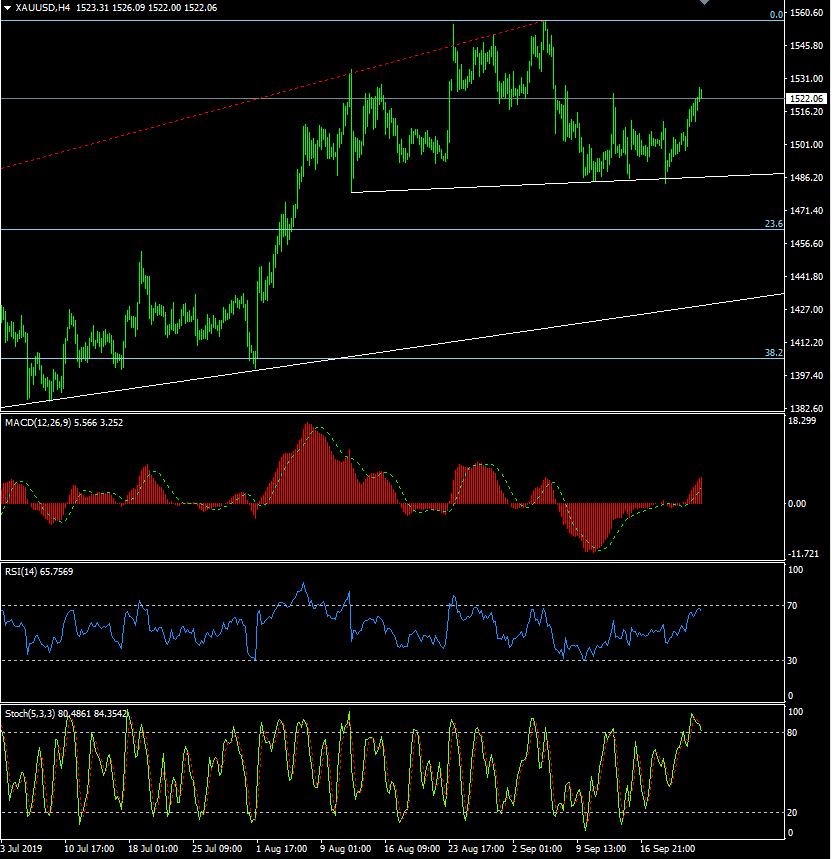 小心特朗普讲话点燃金价大涨行情黄金、欧元、澳元和纽元最新交易操作策略