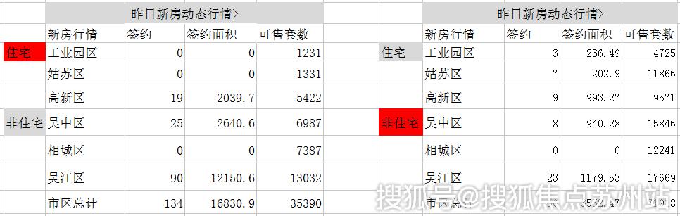 日报|9月22日苏州新建住宅签约134套 非住宅50套