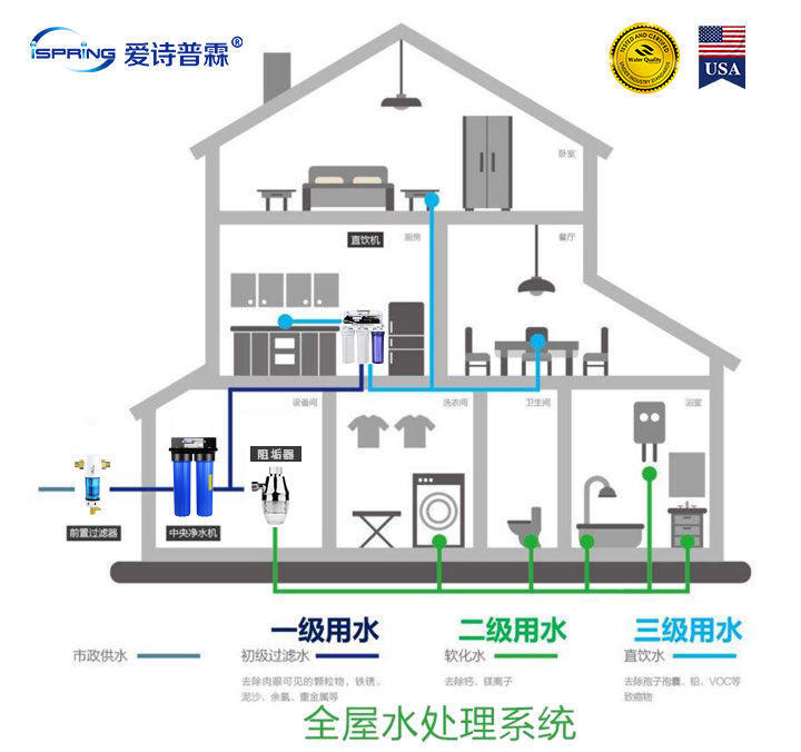 水质净化器的原理_水质净化器图片