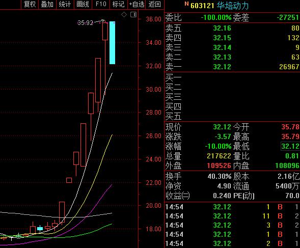 中国软件奔向跌停,今天的下跌有些不一样,必须写几句