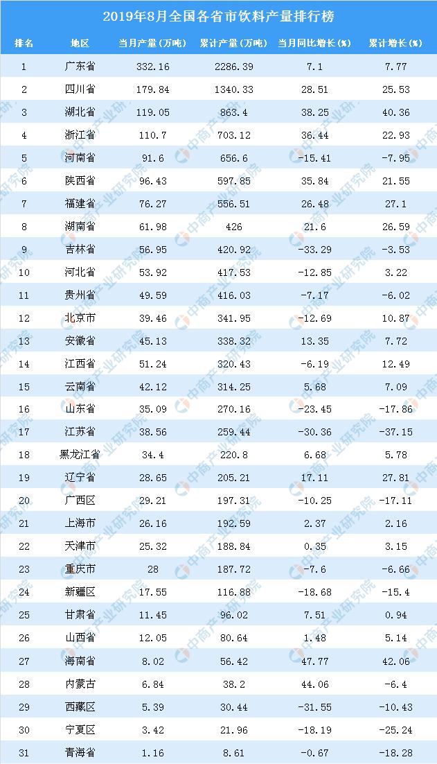 2019年各省市排行榜_2019年全国各省GDP排行榜
