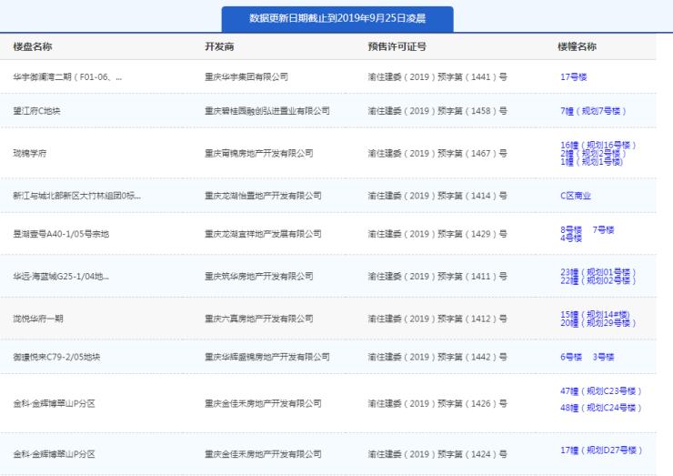 9月24日主城15项目获预售证礼嘉昱湖壹号推新