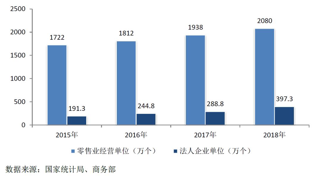 2019中国零售业排行_2019年中国零售业发展预测