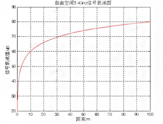 室内定位方案常用的4种定位算法-95power