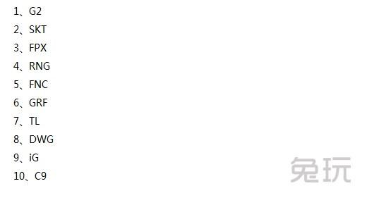 外媒公布战力榜 SKT与RNG携手进前五 网友:真死亡小组!
