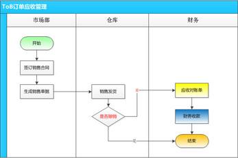 FMS财务管理系统:应收管理