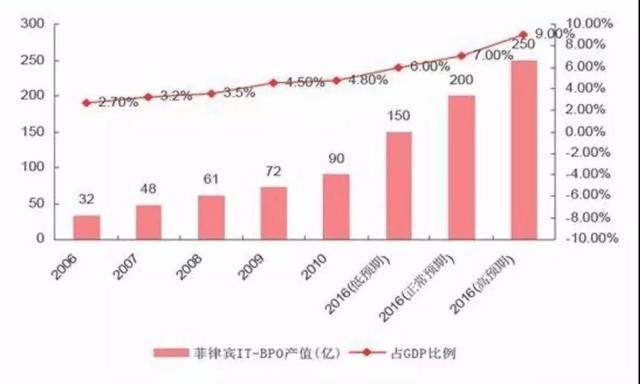 菲律宾gdp_菲律宾 人均国内生产总值