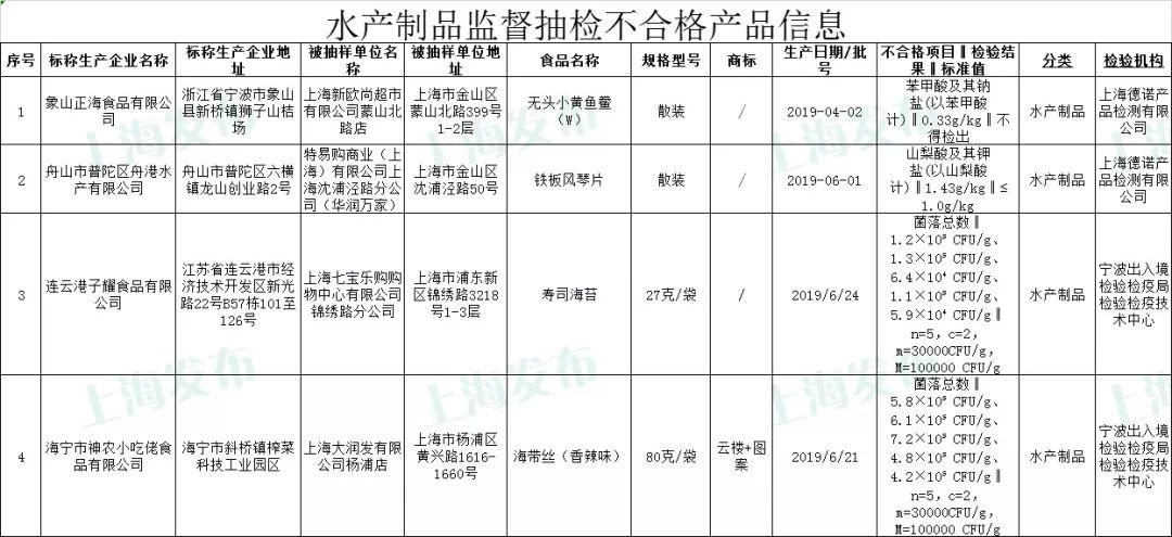 【监管】沪抽检694批次食品:4批次海带丝、寿司海苔等不合格