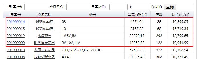 快讯!合肥市区3盘备案 装修高层最低14799元/㎡