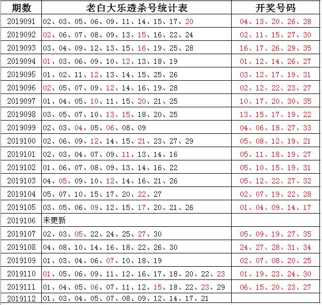 2019112期大乐透,单挑一注2元,争取拿下1000万