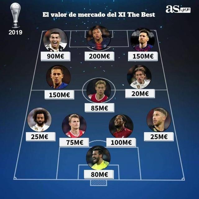 <b>FIFA最佳11人身价排名:姆巴佩反超梅罗笑傲群雄魔笛2000万垫底</b>
