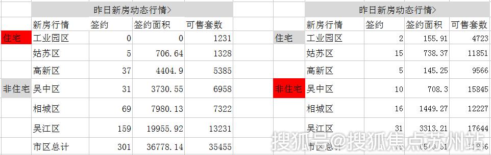 日报|9月23日苏州新建住宅签约301套 非住宅79套