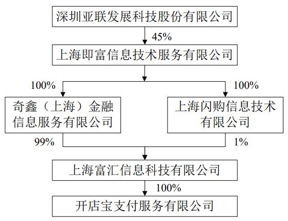 亚联发展筹划非公开发行股票 拟收购上海即富20%股权