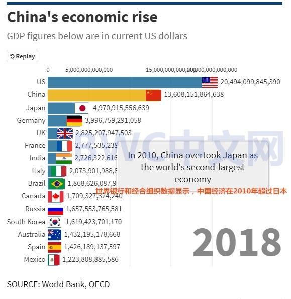经济强国经济总量占_学习强国图片