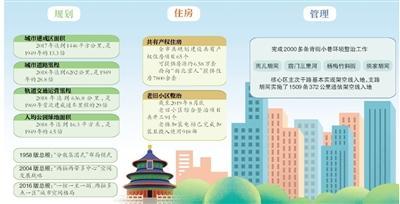 北京玉成国首个减量生长超大年夜型城市(1)