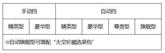 长安欧尚X7将于10月8日正式开启预售,推出6款车型