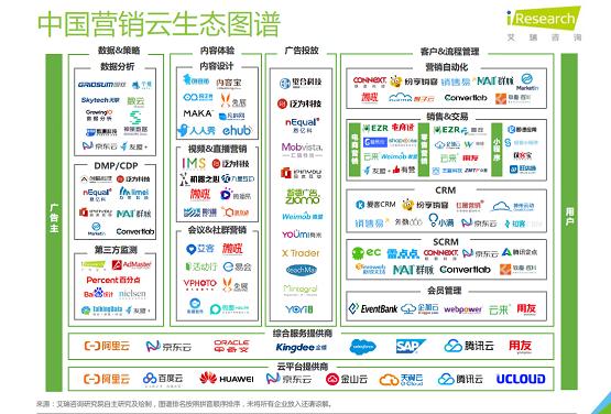 艾瑞:京東云全鏈路營銷云助力客戶營銷效果最大化