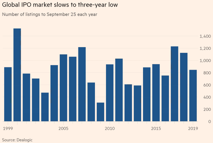 全球IPO活动较去年减少1/4,欧洲降幅达4成