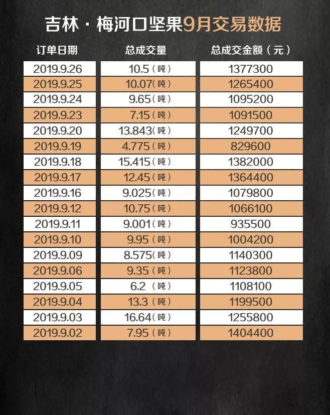 盛京棋牌群P2C产业电商农产品交易日报190926