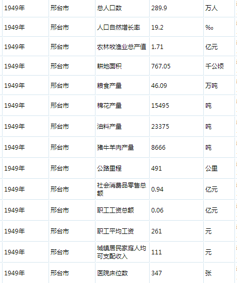 邢台市人口有多少_74610235,河北