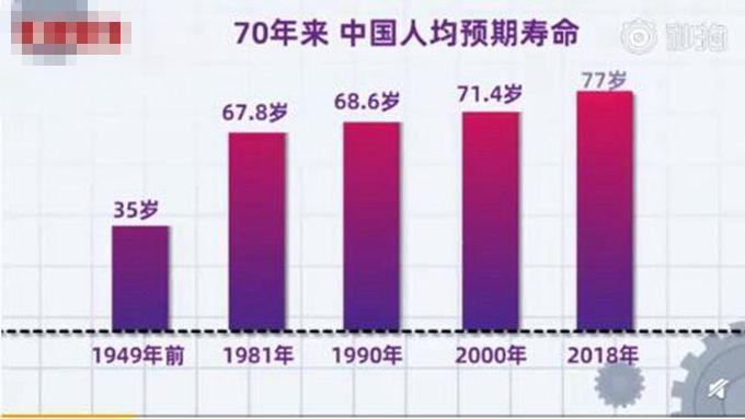 成都人均寿命_成都地铁