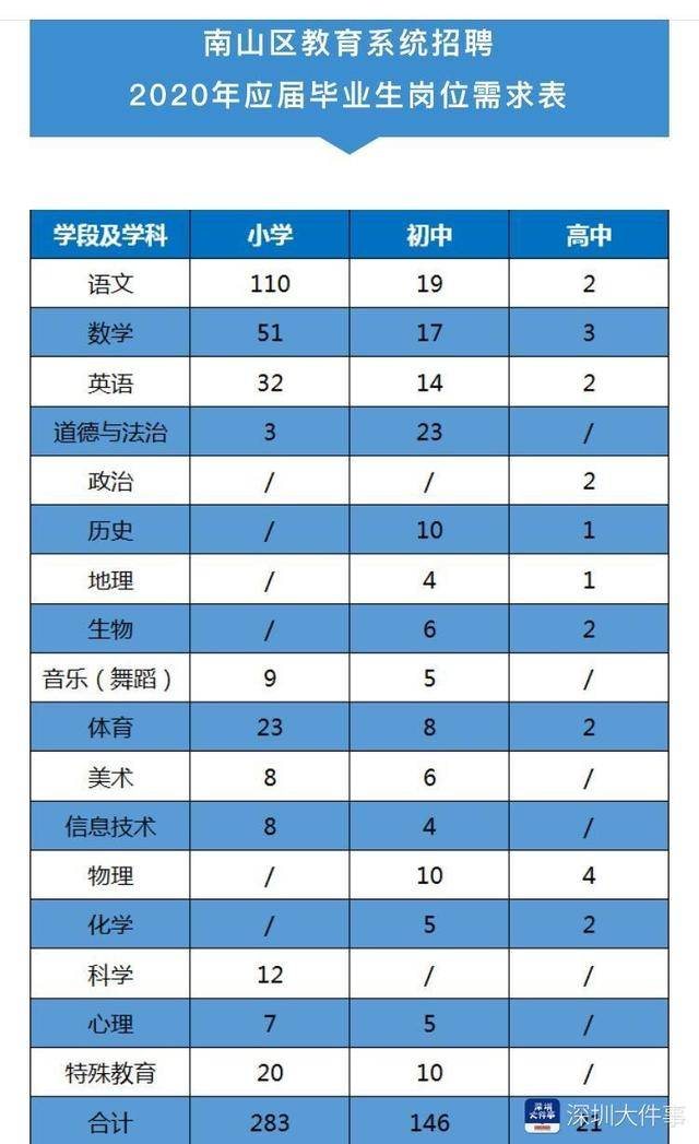 深圳南山面对应届生招聘约450名在编教师,优秀者最高奖8万元