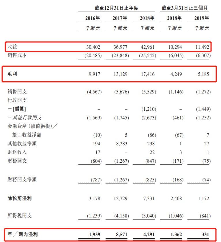 新股消息 | 德视佳国际眼科过聆讯,德国仍是主要收入来源,中国业务快速发展
