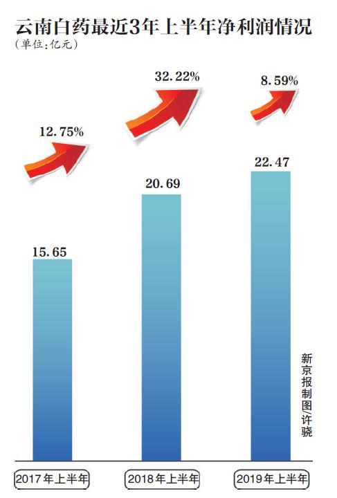 云南白药拟推员工持股计划,新增股东频繁质押股权