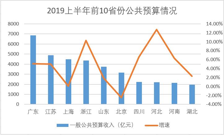 2019年上半年全国各省gdp排名_最新 2019年上半年各省GDP排名,你家乡如何