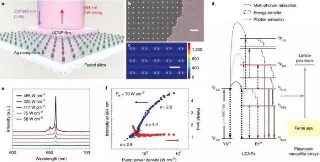 科学家成功研发新型纳米激光:比人的头发薄约一千倍