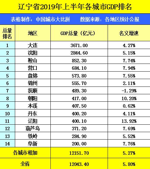 辽宁2019 GDP_辽宁省大连的2019年gdp出炉,国内排名怎样