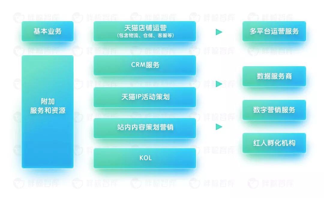 甲方收紧EC主权电商代运营公司如何转型? TREND