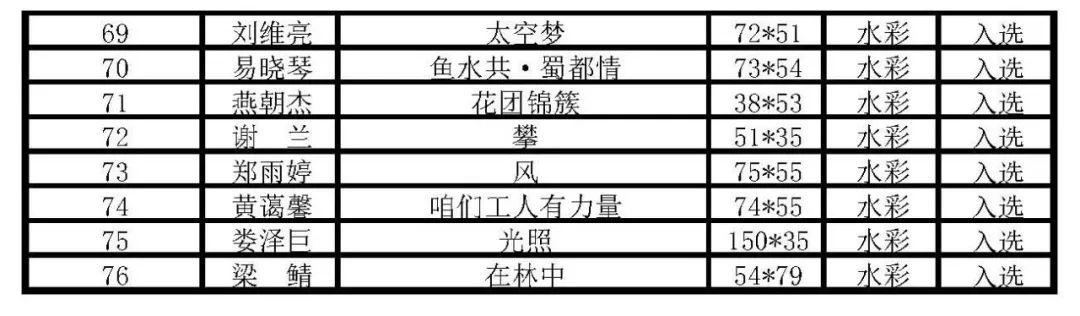 """首届《""""画说成都""""——庆祝中华人民共和国成立70 周年暨成都水彩水粉美术作品主题展》获奖作品及入选作品名单"""