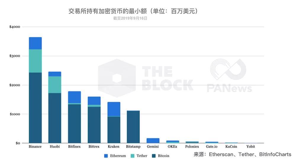 数据:交易所持有超124亿美元主流币,谁是最大Holder?